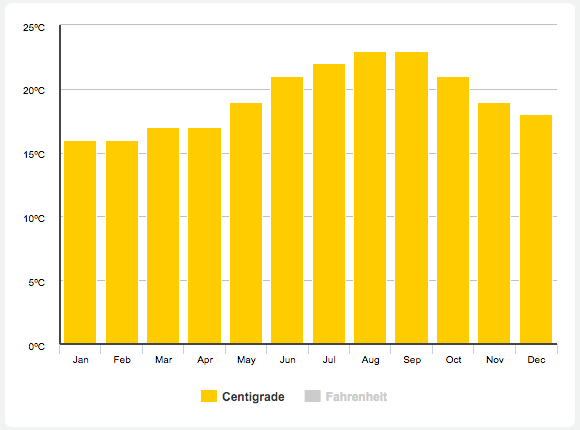 Annual Weather Averages: Temperature in Madeira Island